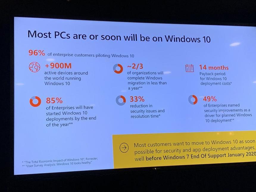 Цифра дня: Сколько устройств работает на Windows 10?